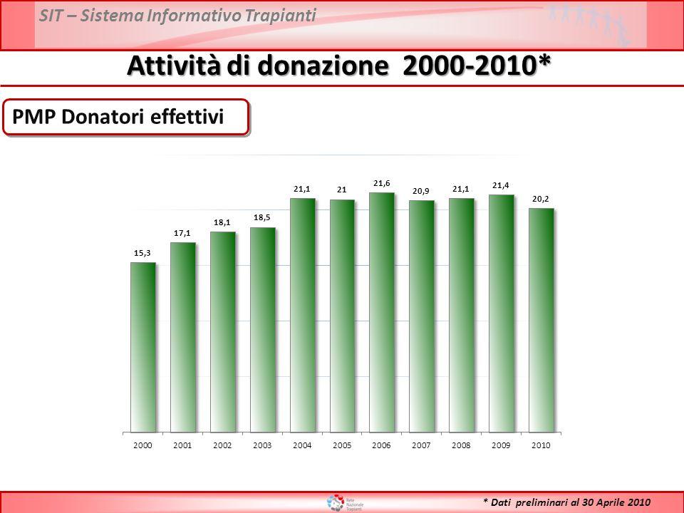 PMP Donatori effettivi Attività di donazione 2000-2010* * Dati preliminari al 30 Aprile 2010