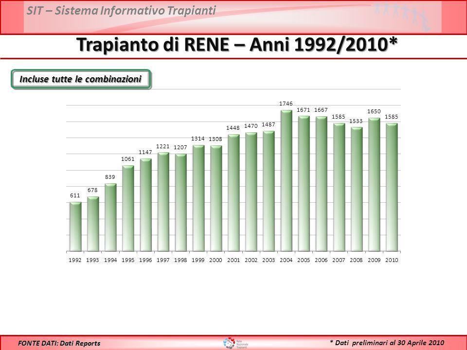 SIT – Sistema Informativo Trapianti Incluse tutte le combinazioni Trapianto di RENE – Anni 1992/2010* FONTE DATI: Dati Reports * Dati preliminari al 30 Aprile 2010