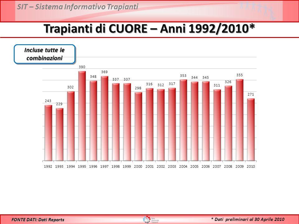 SIT – Sistema Informativo Trapianti Trapianti di CUORE – Anni 1992/2010* FONTE DATI: Dati Reports Incluse tutte le combinazioni * Dati preliminari al 30 Aprile 2010