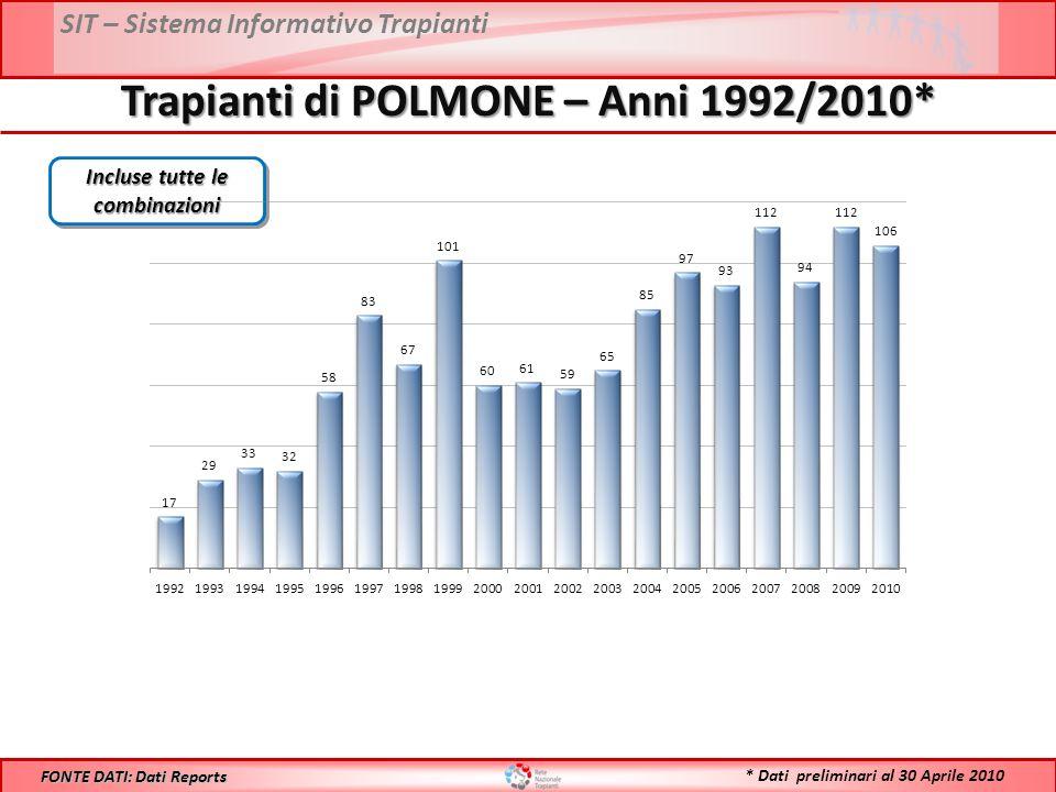 SIT – Sistema Informativo Trapianti Trapianti di POLMONE – Anni 1992/2010* FONTE DATI: Dati Reports Incluse tutte le combinazioni * Dati preliminari al 30 Aprile 2010