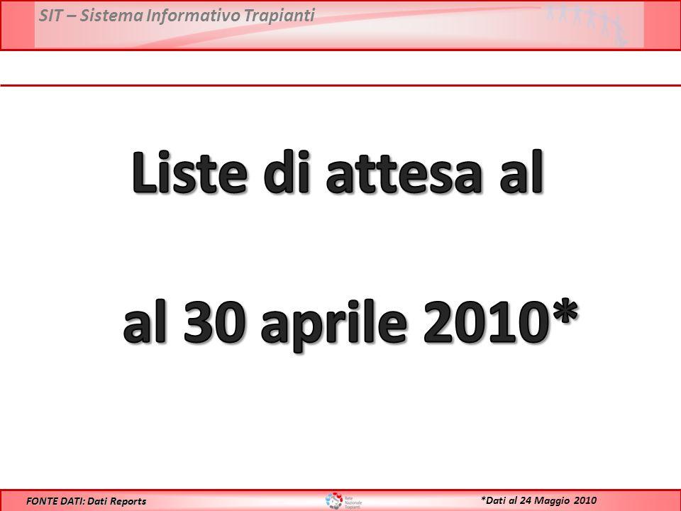 SIT – Sistema Informativo Trapianti FONTE DATI: Dati Reports *Dati al 24 Maggio 2010