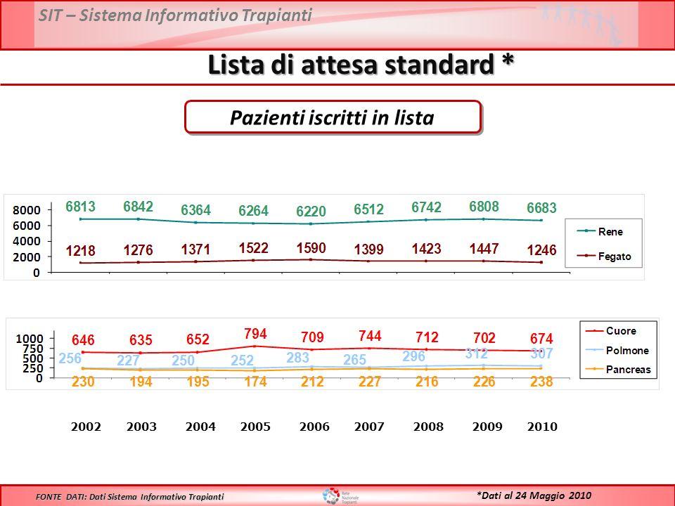 SIT – Sistema Informativo Trapianti Lista di attesa standard * 2002 2003 2004 2005 2006 2007 2008 2009 2010 FONTE DATI: Dati Sistema Informativo Trapianti *Dati al 24 Maggio 2010 Pazienti iscritti in lista