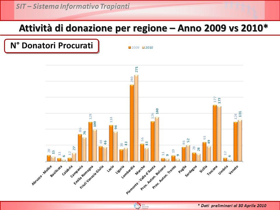SIT – Sistema Informativo Trapianti N° Donatori Procurati Attività di donazione per regione – Anno 2009 vs 2010* * Dati preliminari al 30 Aprile 2010