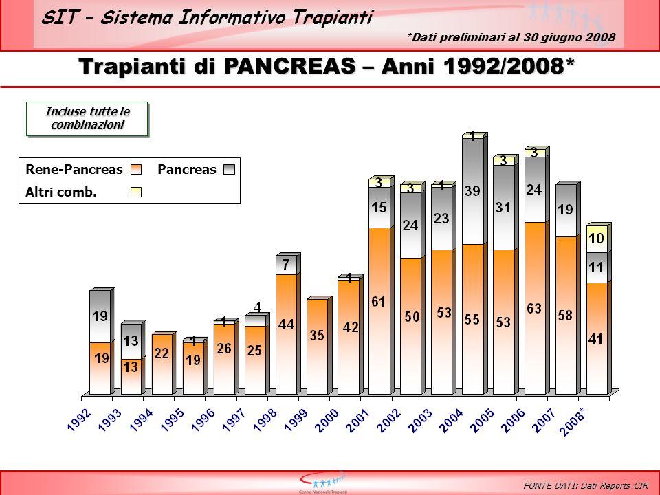SIT – Sistema Informativo Trapianti Trapianti di PANCREAS – Anni 1992/2008* Incluse tutte le combinazioni Rene-PancreasPancreas Altri comb.