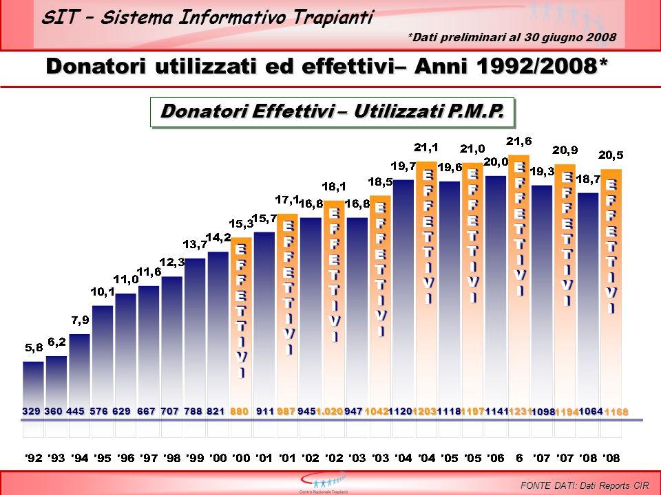 SIT – Sistema Informativo Trapianti EFFETTIVIEFFETTIVI 329360445576629667707788821880 EFFETTIVIEFFETTIVI 911987 EFFETTIVIEFFETTIVI 9451.020 EFFETTIVIEFFETTIVI Donatori utilizzati ed effettivi– Anni 1992/2008* 947104211201203 EFFETTIVIEFFETTIVI Donatori Effettivi – Utilizzati P.M.P.