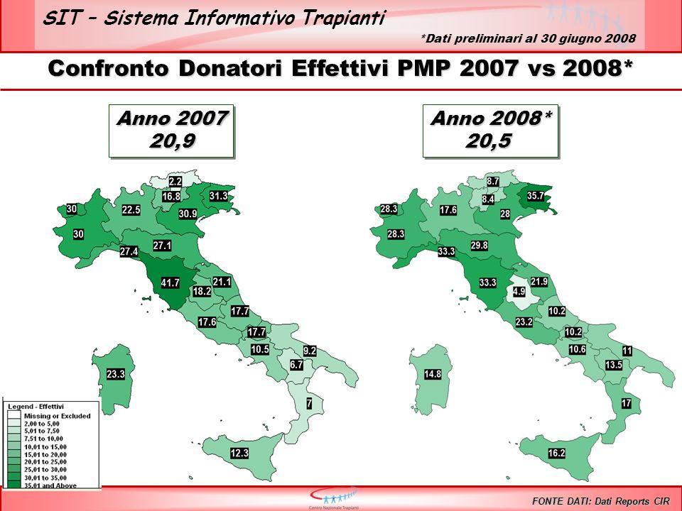 SIT – Sistema Informativo Trapianti Confronto Donatori Effettivi PMP 2007 vs 2008* FONTE DATI: Dati Reports CIR Anno 2007 20,9 20,9 Anno 2008* 20,5 20,5 *Dati preliminari al 30 giugno 2008