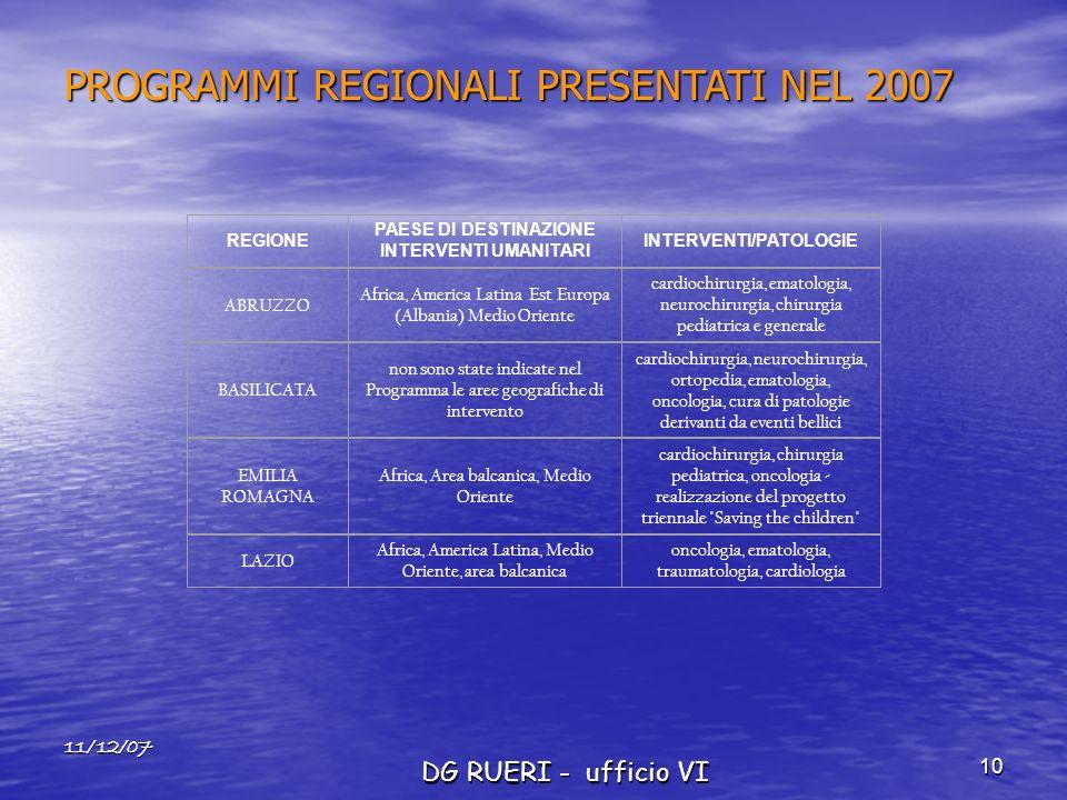 11/12/07 DG RUERI - ufficio VI 10 PROGRAMMI REGIONALI PRESENTATI NEL 2007 REGIONE PAESE DI DESTINAZIONE INTERVENTI UMANITARI INTERVENTI/PATOLOGIE ABRUZZO Africa, America Latina Est Europa (Albania) Medio Oriente cardiochirurgia, ematologia, neurochirurgia, chirurgia pediatrica e generale BASILICATA non sono state indicate nel Programma le aree geografiche di intervento cardiochirurgia, neurochirurgia, ortopedia, ematologia, oncologia, cura di patologie derivanti da eventi bellici EMILIA ROMAGNA Africa, Area balcanica, Medio Oriente cardiochirurgia, chirurgia pediatrica, oncologia - realizzazione del progetto triennale Saving the children LAZIO Africa, America Latina, Medio Oriente, area balcanica oncologia, ematologia, traumatologia, cardiologia
