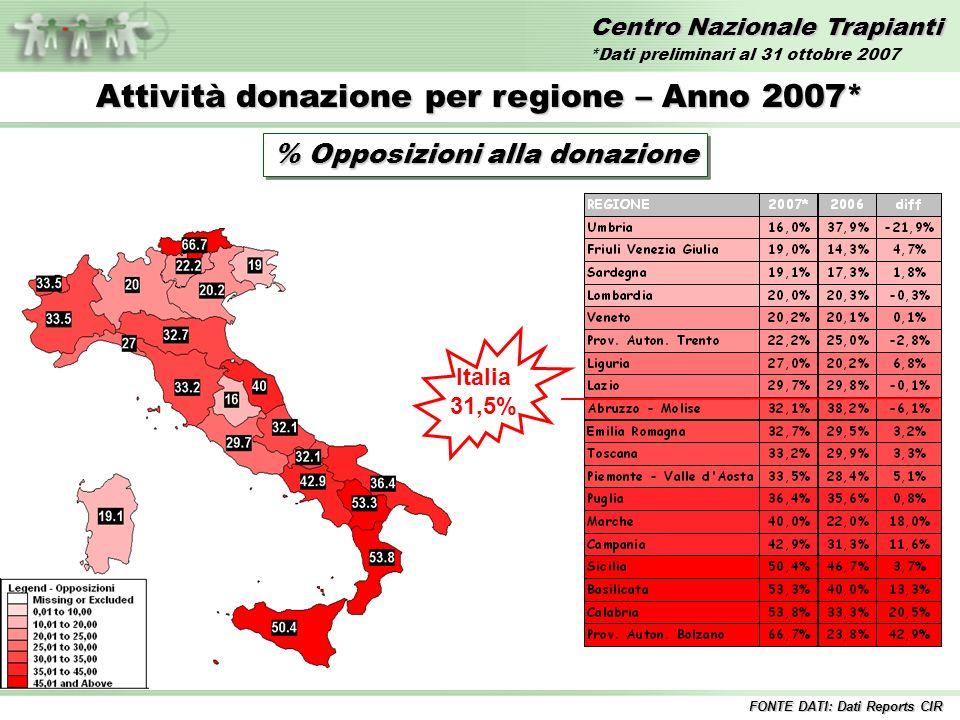 Centro Nazionale Trapianti Attività donazione per regione – Anno 2007* % Opposizioni alla donazione Italia 31,5% FONTE DATI: Dati Reports CIR *Dati preliminari al 31 ottobre 2007