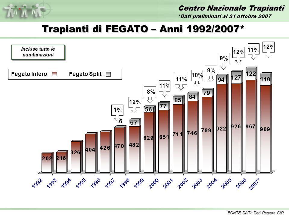 Centro Nazionale Trapianti Trapianti di FEGATO – Anni 1992/2007* Incluse tutte le combinazioni 1%12%11% 10%8% 9% Fegato InteroFegato Split 9% 11% FONTE DATI: Dati Reports CIR 12% *Dati preliminari al 31 ottobre 2007