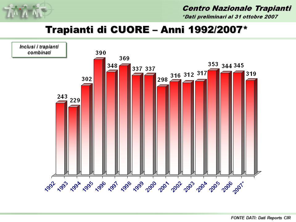 Centro Nazionale Trapianti Trapianti di CUORE – Anni 1992/2007* Inclusi i trapianti combinati FONTE DATI: Dati Reports CIR *Dati preliminari al 31 ottobre 2007
