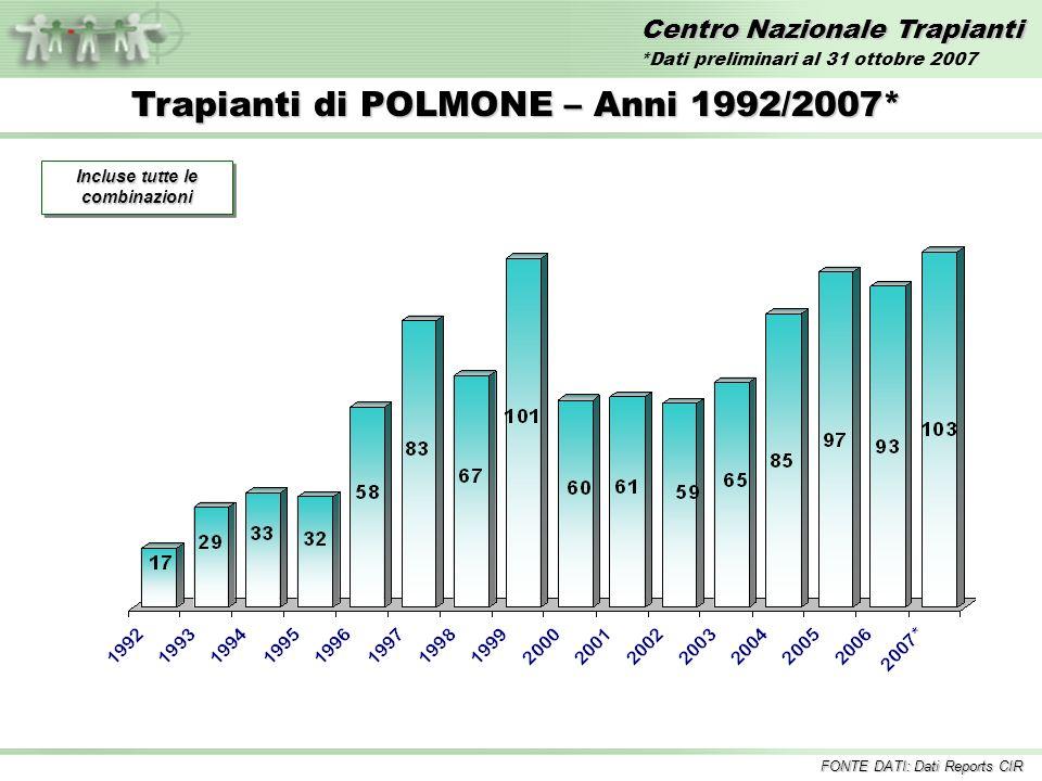 Centro Nazionale Trapianti Trapianti di POLMONE – Anni 1992/2007* Incluse tutte le combinazioni FONTE DATI: Dati Reports CIR *Dati preliminari al 31 ottobre 2007