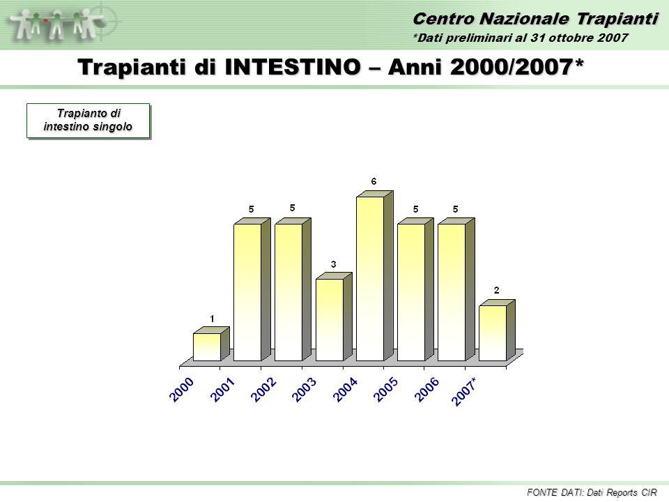 Centro Nazionale Trapianti Trapianti di INTESTINO – Anni 2000/2007* FONTE DATI: Dati Reports CIR Trapianto di intestino singolo *Dati preliminari al 31 ottobre 2007