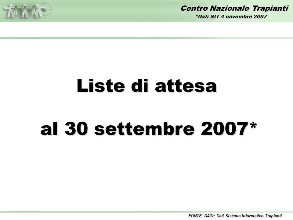 Centro Nazionale Trapianti Liste di attesa al 30 settembre 2007* al 30 settembre 2007* FONTE DATI: Dati Sistema Informativo Trapianti *Dati SIT 4 novembre 2007