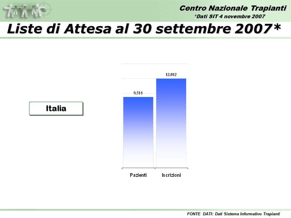Centro Nazionale Trapianti Liste di Attesa al 30 settembre 2007* ItaliaItalia FONTE DATI: Dati Sistema Informativo Trapianti *Dati SIT 4 novembre 2007