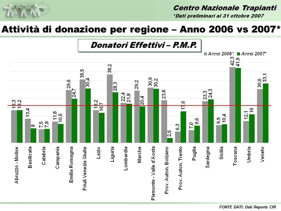 Centro Nazionale Trapianti Lista di attesa standard Pazienti iscritti in lista 2002 2003 2004 2005 2006 31/10/2007 FONTE DATI: Dati Sistema Informativo Trapianti *Dati SIT 4 novembre 2007