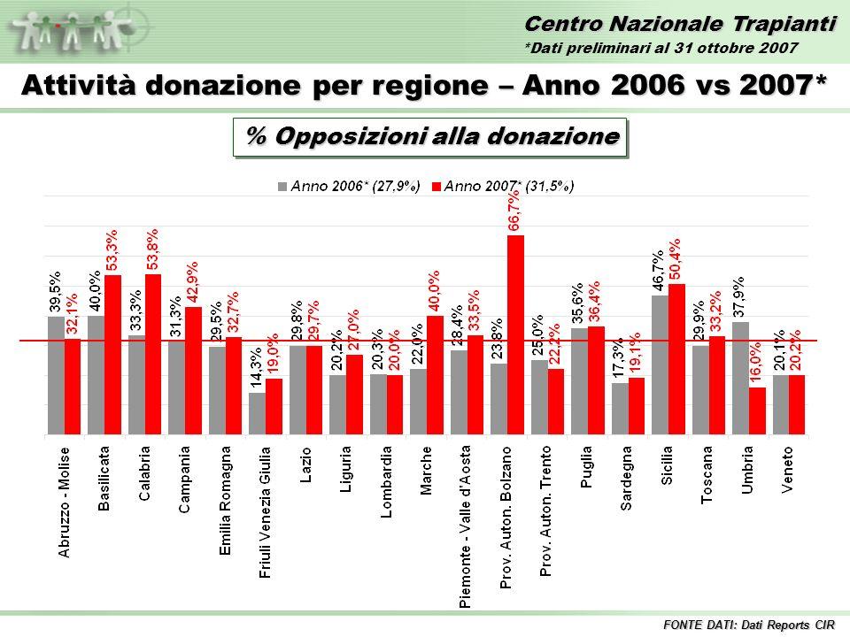 Centro Nazionale Trapianti Attività donazione per regione – Anno 2006 vs 2007* % Opposizioni alla donazione FONTE DATI: Dati Reports CIR *Dati preliminari al 31 ottobre 2007
