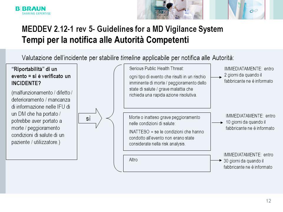 12 MEDDEV 2.12-1 rev 5- Guidelines for a MD Vigilance System Tempi per la notifica alle Autorità Competenti Valutazione dellincidente per stabilire ti