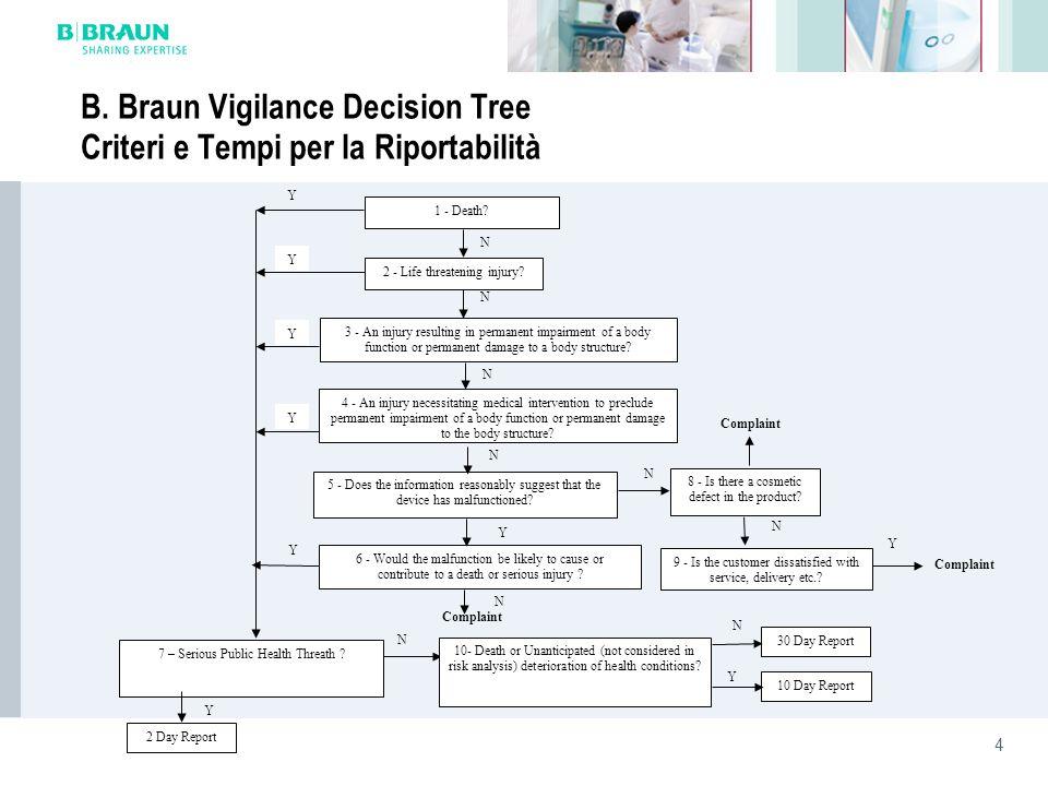 4 B. Braun Vigilance Decision Tree Criteri e Tempi per la Riportabilità 1 - Death? 2 - Life threatening injury? 3 - An injury resulting in permanent i