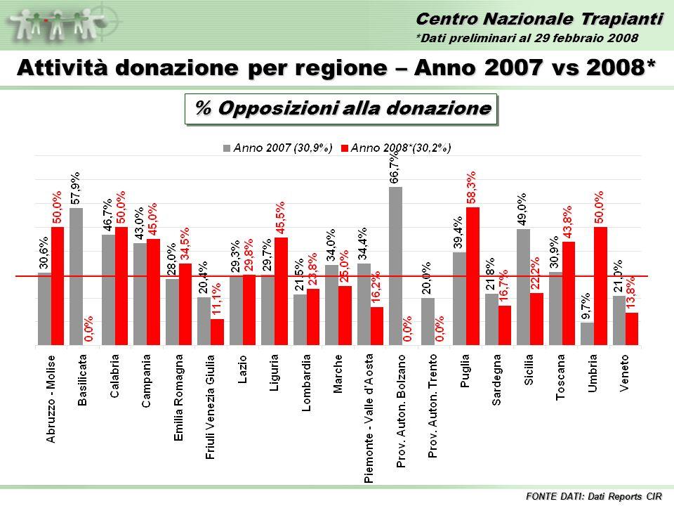 Centro Nazionale Trapianti Attività donazione per regione – Anno 2007 vs 2008* % Opposizioni alla donazione FONTE DATI: Dati Reports CIR *Dati preliminari al 29 febbraio 2008