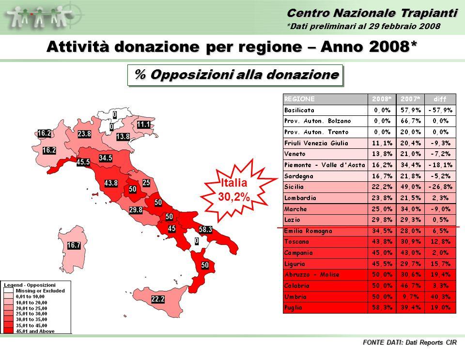 Centro Nazionale Trapianti Attività donazione per regione – Anno 2008* % Opposizioni alla donazione Italia 30,2% FONTE DATI: Dati Reports CIR *Dati preliminari al 29 febbraio 2008