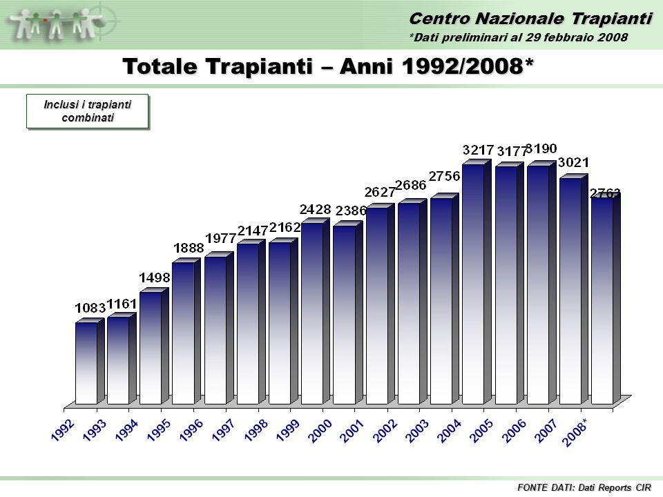 Centro Nazionale Trapianti Totale Trapianti – Anni 1992/2008* Inclusi i trapianti combinati FONTE DATI: Dati Reports CIR *Dati preliminari al 29 febbraio 2008
