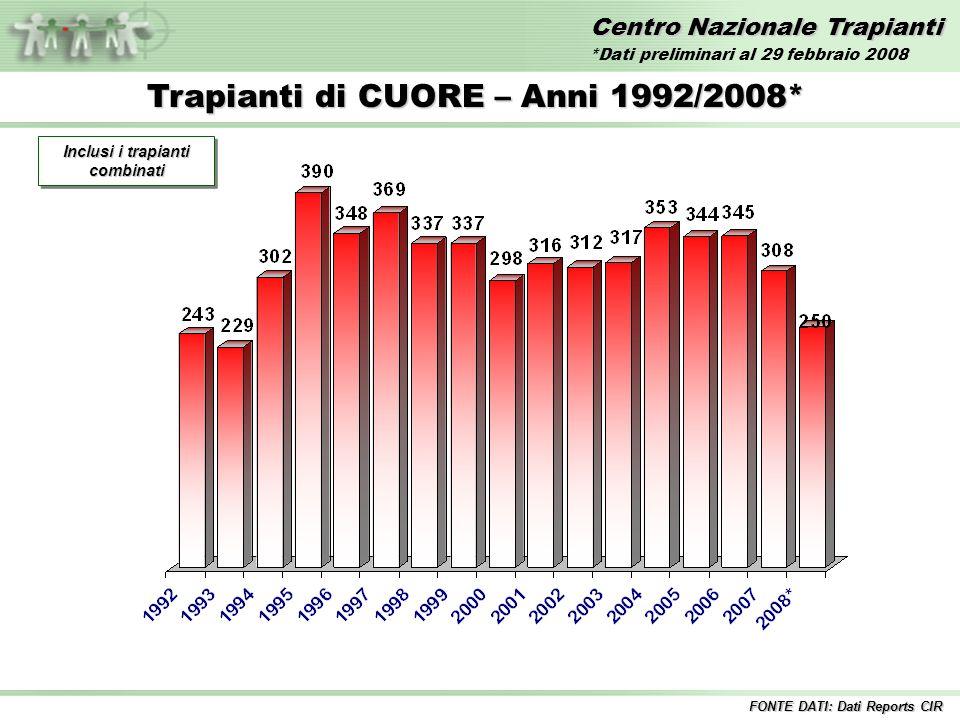 Centro Nazionale Trapianti Trapianti di CUORE – Anni 1992/2008* Inclusi i trapianti combinati FONTE DATI: Dati Reports CIR *Dati preliminari al 29 febbraio 2008