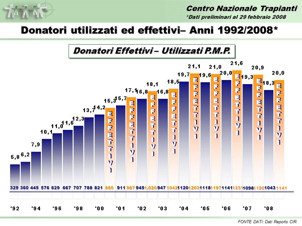 Centro Nazionale Trapianti EFFETTIVIEFFETTIVI 329360445576629667707788821880 EFFETTIVIEFFETTIVI 911987 EFFETTIVIEFFETTIVI 9451.020 EFFETTIVIEFFETTIVI Donatori utilizzati ed effettivi– Anni 1992/2008* 947104211201203 EFFETTIVIEFFETTIVI Donatori Effettivi – Utilizzati P.M.P.