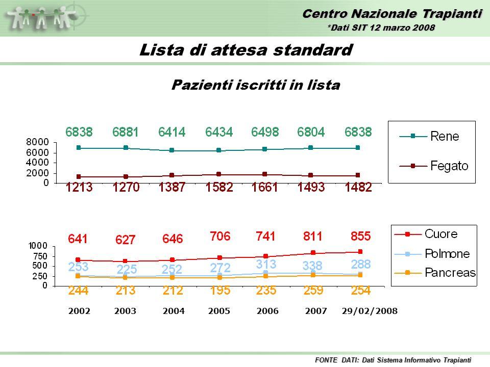 Centro Nazionale Trapianti Lista di attesa standard Pazienti iscritti in lista 2002 2003 2004 2005 2006 2007 29/02/2008 FONTE DATI: Dati Sistema Informativo Trapianti *Dati SIT 12 marzo 2008