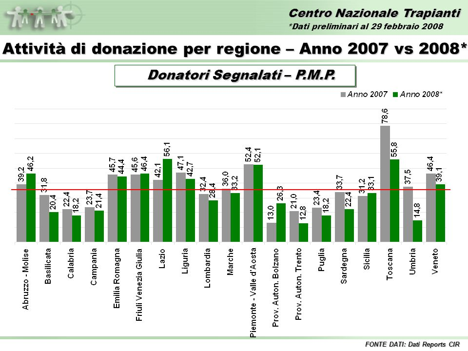 Donatori Segnalati – P.M.P. Donatori Segnalati – P.M.P.