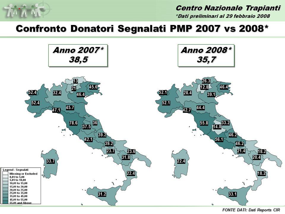 Centro Nazionale Trapianti Confronto Donatori Segnalati PMP 2007 vs 2008* FONTE DATI: Dati Reports CIR Anno 2007* 38,5 38,5 Anno 2008* 35,7 35,7 *Dati preliminari al 29 febbraio 2008