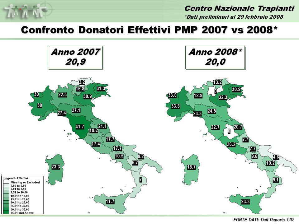 Centro Nazionale Trapianti Confronto Donatori Effettivi PMP 2007 vs 2008* FONTE DATI: Dati Reports CIR Anno 2007 20,9 20,9 Anno 2008* 20,0 20,0 *Dati preliminari al 29 febbraio 2008