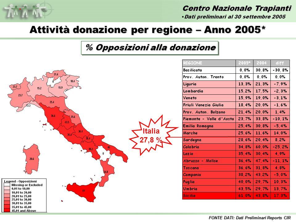 Centro Nazionale Trapianti Attività donazione per regione – Anno 2005* % Opposizioni alla donazione Italia 27,8 % FONTE DATI: Dati Preliminari Reports CIR Dati preliminari al 30 settembre 2005