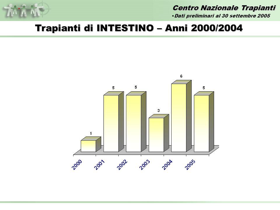 Centro Nazionale Trapianti Trapianti di INTESTINO – Anni 2000/2004 Dati preliminari al 30 settembre 2005