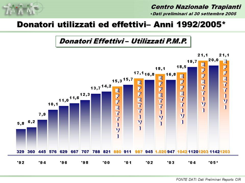 Centro Nazionale Trapianti ReneReneFegatoFegatoCuoreCuore Tempo medio di attesa dei pazienti in lista Tempo medio di attesa dei pazienti in lista 2,95 anni 2,04 anni 1,42 anni % mortalità in lista 1,60 % 6,06 % 9,79 % FONTE DATI: Dati Sistema Informativo Trapianti Incluse tutte le combinazioni Liste di Attesa al 31 luglio 2005* Dati SIT del 11 ottobre 2005Dati SIT del 11 ottobre 2005