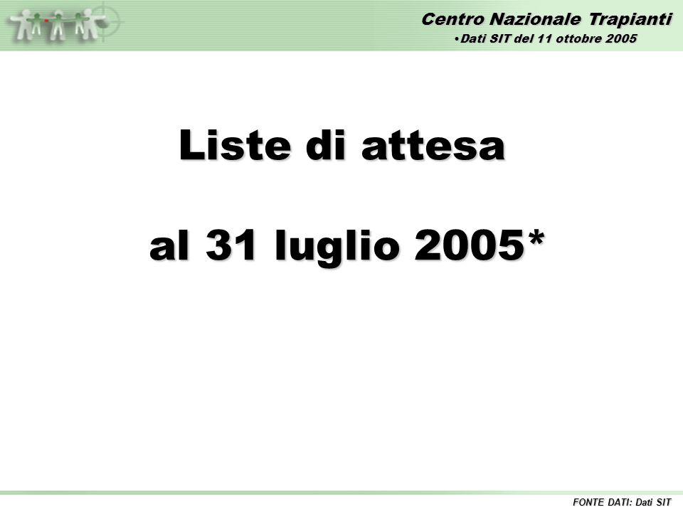 Centro Nazionale Trapianti Liste di attesa al 31 luglio 2005* al 31 luglio 2005* FONTE DATI: Dati SIT Dati SIT del 11 ottobre 2005Dati SIT del 11 ottobre 2005