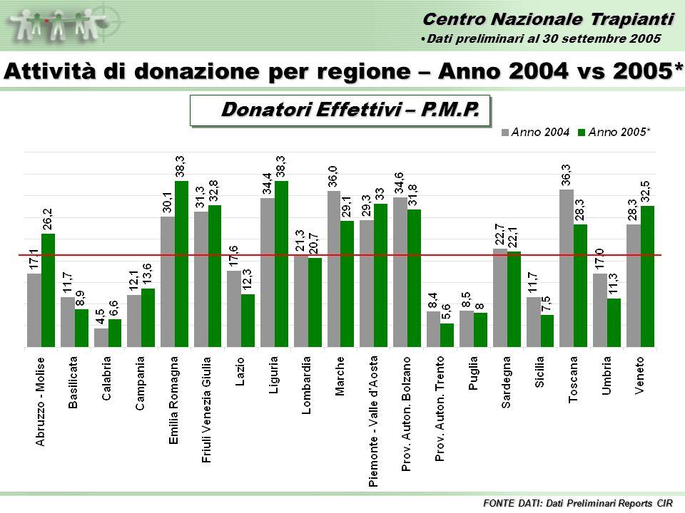 Centro Nazionale Trapianti Trapianti di FEGATO – Anni 1992/2005* Incluse tutte le combinazioni 1%12%11% 10%8% 9% Fegato InteroFegato Split 9%13% Dati preliminari al 30 settembre 2005