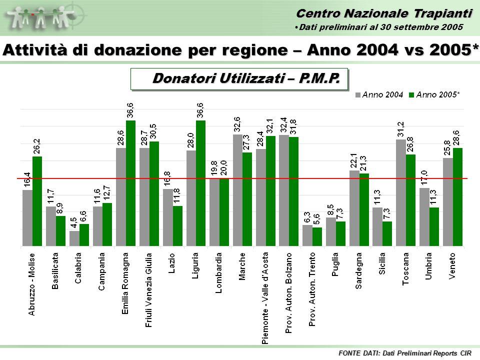 Centro Nazionale Trapianti Anno 2004 35,8 35,8 Confronto Donatori Segnalati PMP 2004 vs 2005* FONTE DATI: Dati Preliminari Reports CIR Anno 2005* 33,8 33,8 Dati preliminari al 30 settembre 2005