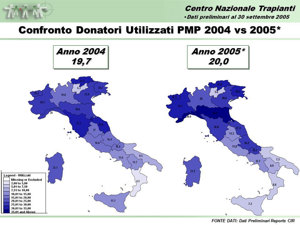 Centro Nazionale Trapianti Confronto Donatori Utilizzati PMP 2004 vs 2005* Anno 2004 19,7 19,7 FONTE DATI: Dati Preliminari Reports CIR Anno 2005* 20,0 20,0 Dati preliminari al 30 settembre 2005