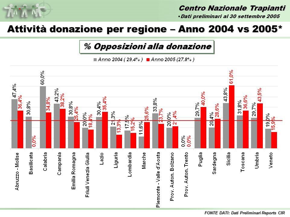 Centro Nazionale Trapianti Attività donazione per regione – Anno 2004 vs 2005* % Opposizioni alla donazione FONTE DATI: Dati Preliminari Reports CIR Dati preliminari al 30 settembre 2005