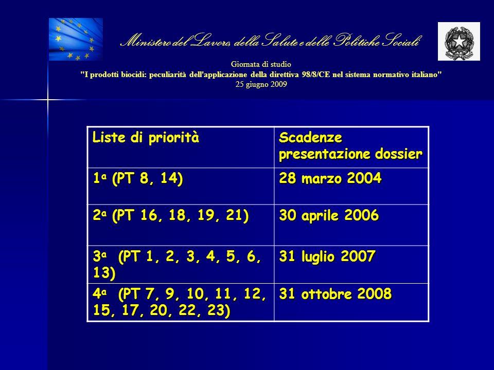 Ministero del Lavoro, della Salute e delle Politiche Sociali Giornata di studio I prodotti biocidi: peculiarità dell applicazione della direttiva 98/8/CE nel sistema normativo italiano 25 giugno 2009 Direttive di inclusione votate recentemente: Sostanza attivaPTSMRData dello SC in cui si è votata la direttiva Alfa-cloralosio14PT20/02/2009 Bromadiolone14SE20/02/2009 Alluminio fosfuro14DE20/02/2009 Indoxacarb18UK20/02/2009 Thiacloprid8UK20/02/2009 Sulfuryl fluoride18SE20/02/2009 Fenpropimorf8ES20/02/2009 Clorofacinone14ES20/02/2009 Acido borico8NL20/02/2009 Ossido borico8NL20/02/2009 Disodio tetraborato8NL20/02/2009 Disodio octaborato tetraidrato8NL20/02/2009 Azoto18IR20/02/2009 Coumatetralyl14DK20/02/2009 Tolylfluanid8FI15/05/2009 Flocoumafen14NL15/05/2009