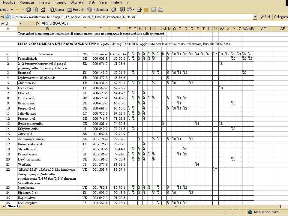 Ministero del Lavoro, della Salute e delle Politiche Sociali Giornata di studio I prodotti biocidi: peculiarità dell applicazione della direttiva 98/8/CE nel sistema normativo italiano 25 giugno 2009 Direttive di inclusione