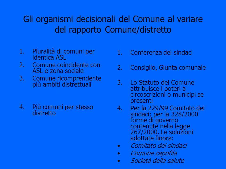 Gli organismi decisionali del Comune al variare del rapporto Comune/distretto 1.Pluralità di comuni per identica ASL 2.Comune coincidente con ASL e zo