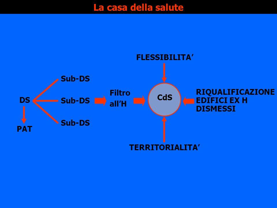 La casa della salute DS PAT Sub-DS Filtro allH CdS FLESSIBILITA TERRITORIALITA RIQUALIFICAZIONE EDIFICI EX H DISMESSI