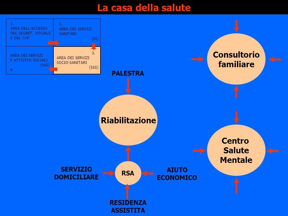 La casa della salute 1. AREA DELLACCESSO DEL SEGRET. SOCIALE E DEL CUP 2. AREA DEI SERVIZI SANITARI (SS) AREA DEI SERVIZI E ATTIVITA SOCIALI (SAS) 4.