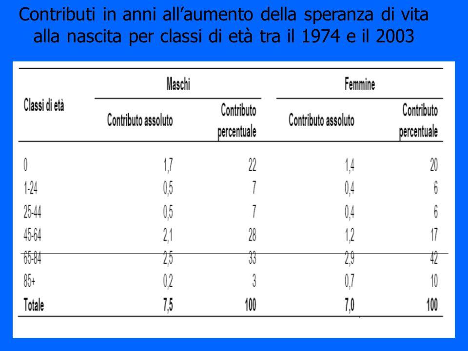Contributi in anni allaumento della speranza di vita alla nascita per classi di età tra il 1974 e il 2003