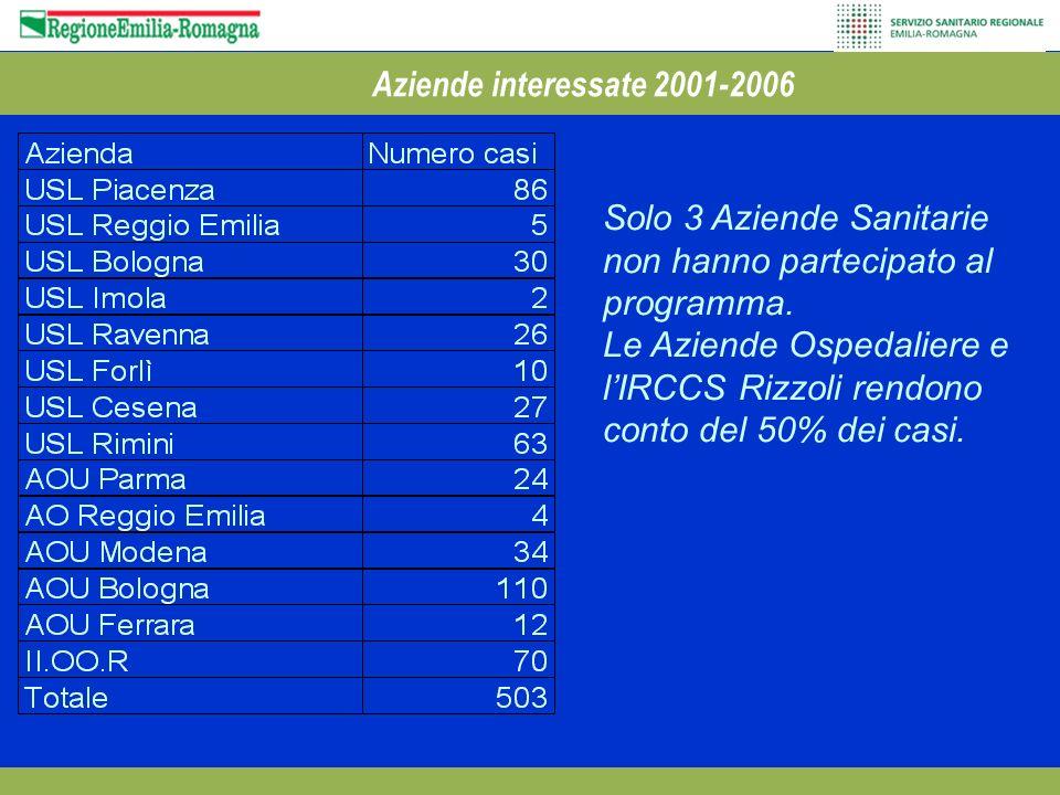 Aziende interessate 2001-2006 Solo 3 Aziende Sanitarie non hanno partecipato al programma. Le Aziende Ospedaliere e lIRCCS Rizzoli rendono conto del 5