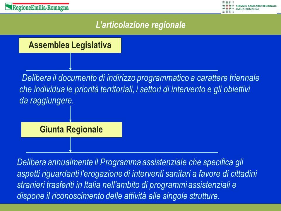 Larticolazione regionale Assemblea Legislativa Delibera il documento di indirizzo programmatico a carattere triennale che individua le priorità territ