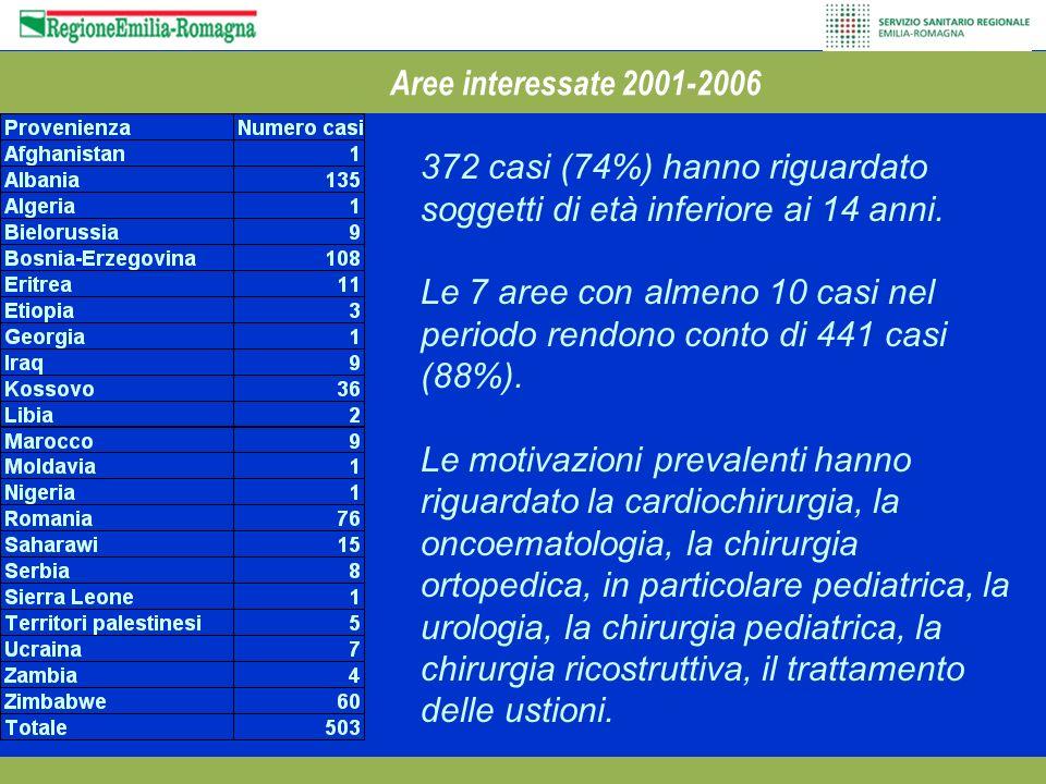 Aree interessate 2001-2006 372 casi (74%) hanno riguardato soggetti di età inferiore ai 14 anni. Le 7 aree con almeno 10 casi nel periodo rendono cont