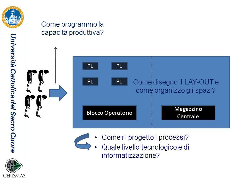 Università Cattolica del Sacro Cuore PL Come disegno il LAY-OUT e come organizzo gli spazi? Come ri-progetto i processi? Quale livello tecnologico e d