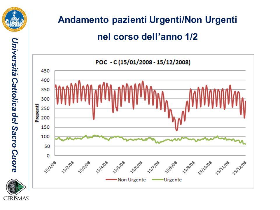 Università Cattolica del Sacro Cuore Andamento pazienti Urgenti/Non Urgenti nel corso dellanno 1/2